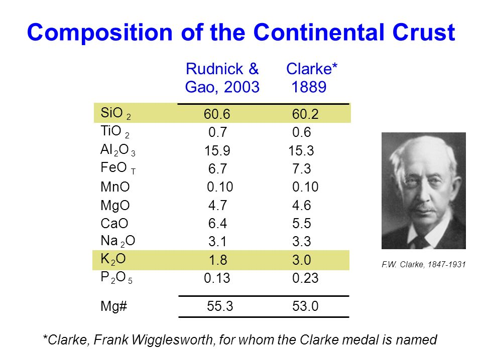 Composition of the Continental Crust