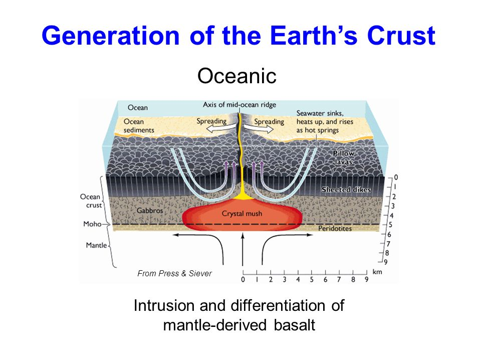 Intrusion and differentiation of mantle-derived basalt