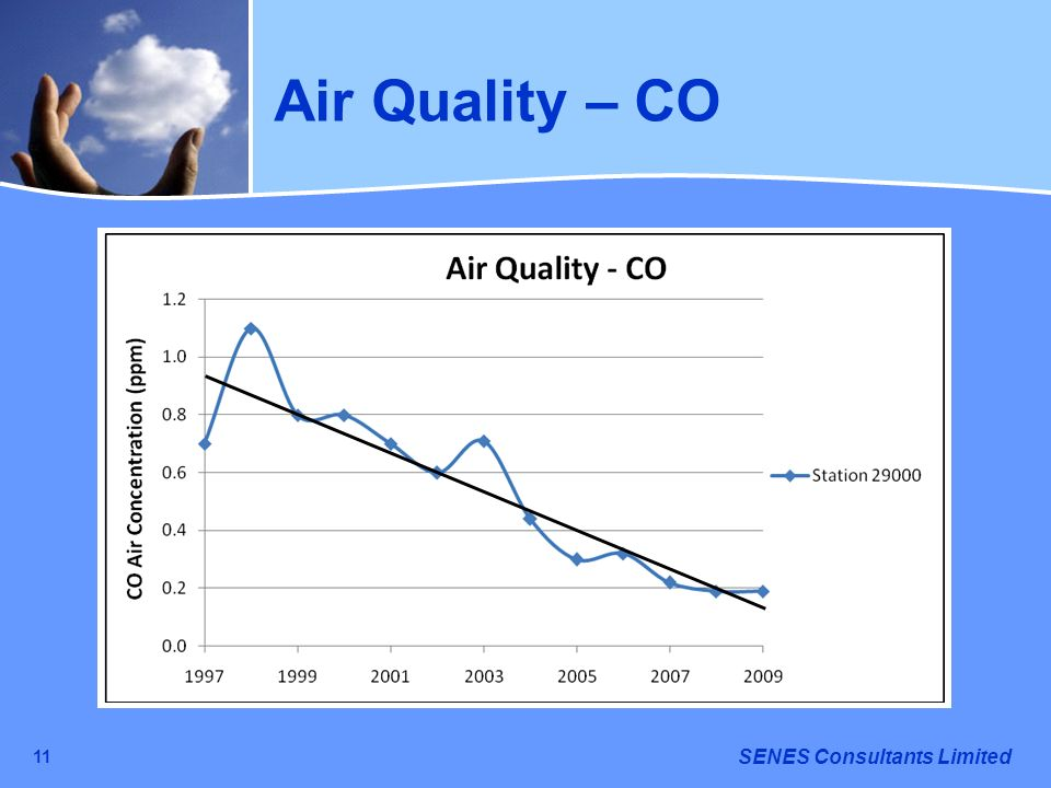 Air Quality – CO 11