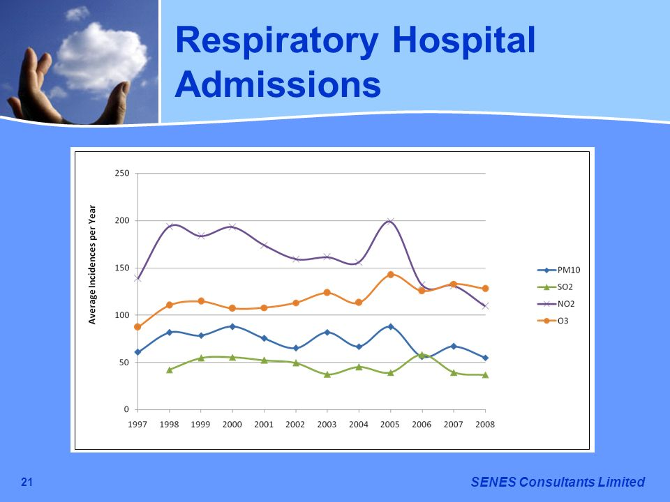 Respiratory Hospital Admissions
