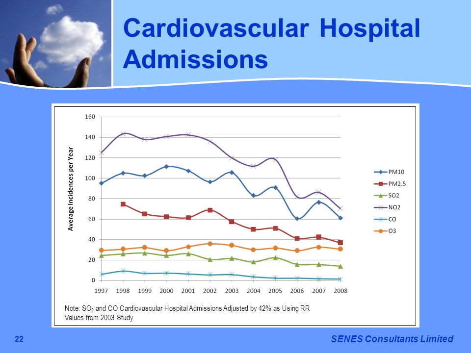 Cardiovascular Hospital Admissions