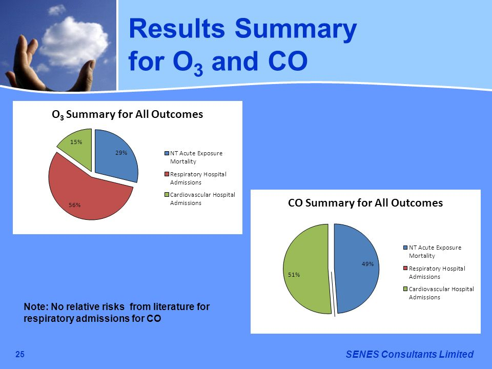 Results Summary for O3 and CO