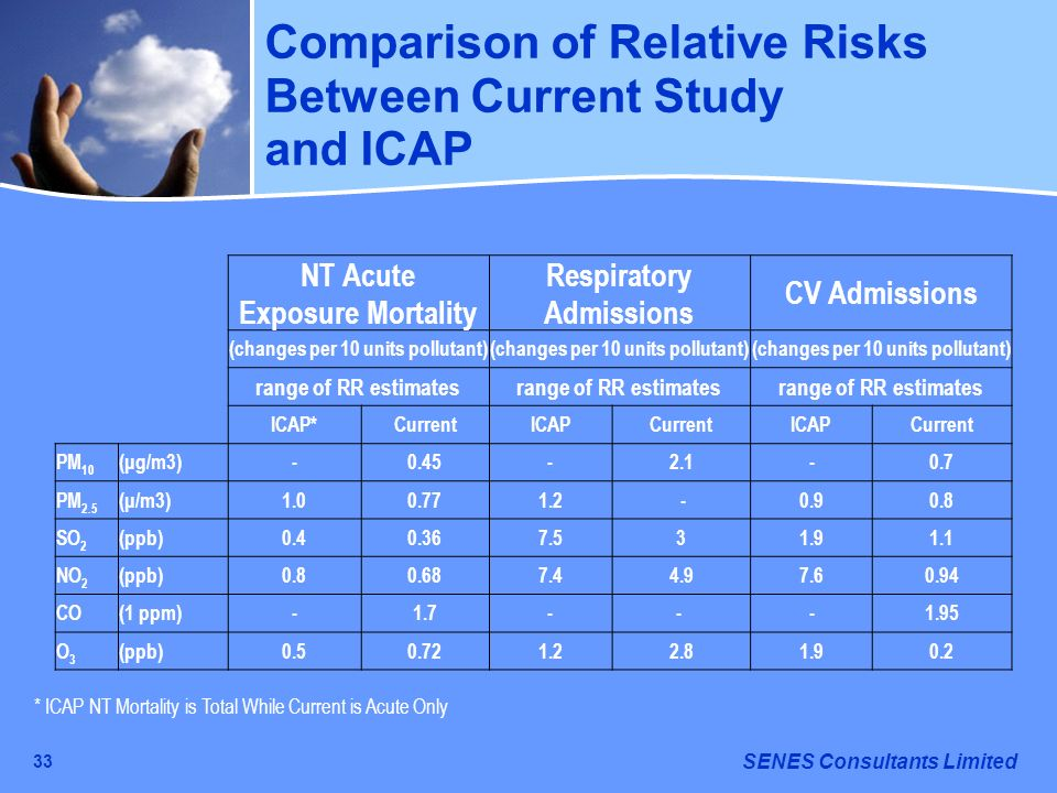 Comparison of Relative Risks Between Current Study and ICAP
