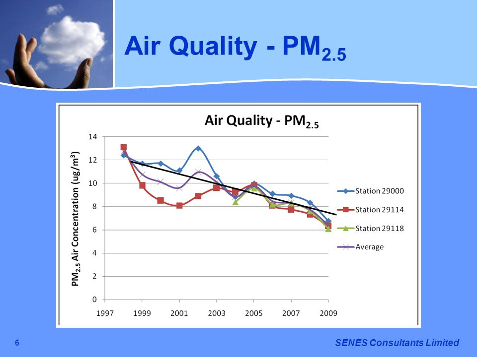 Air Quality - PM2.5 6