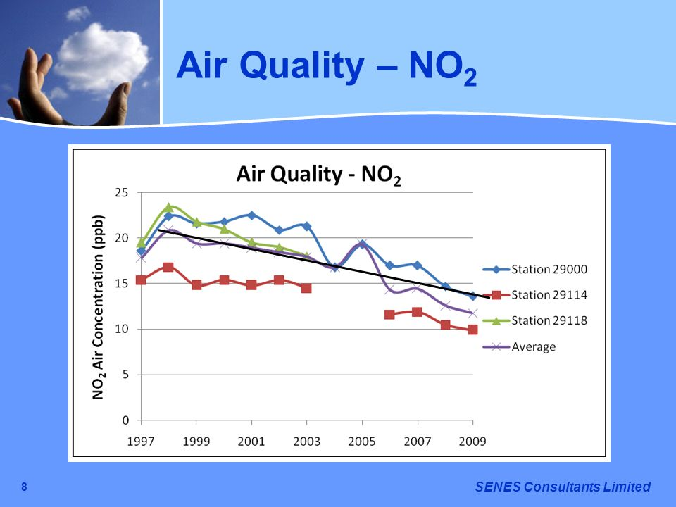 Air Quality – NO2 8