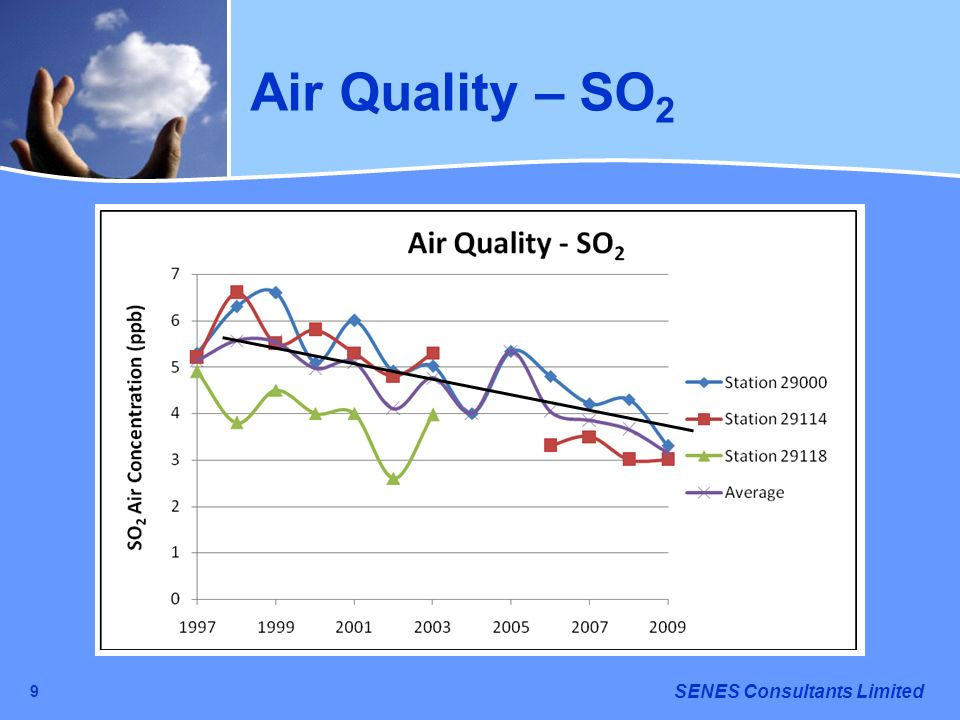 Air Quality – SO2 9