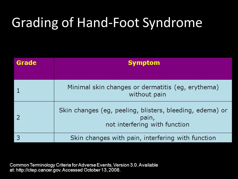Grading of Hand-Foot Syndrome