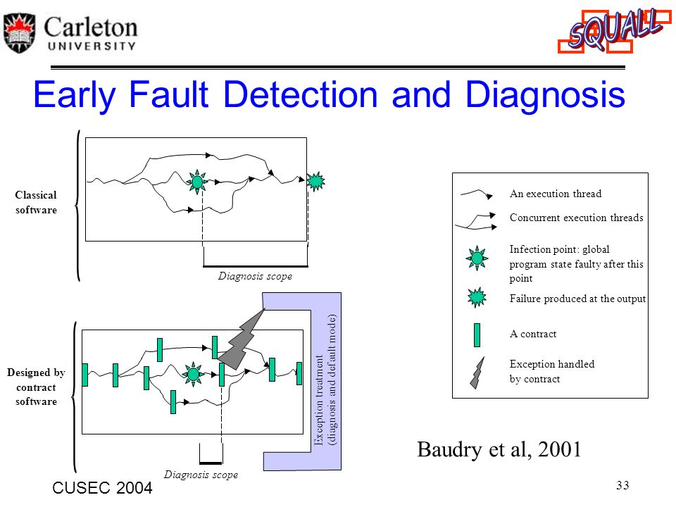 Early Fault Detection and Diagnosis