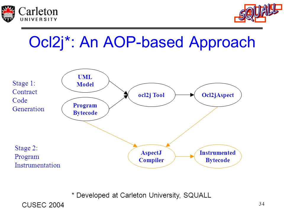 Ocl2j*: An AOP-based Approach