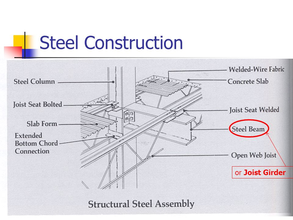 Introduction Of Open Web Steel Joist Deck And Composite Steel Joist