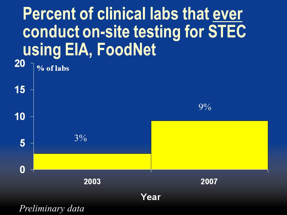 Percent of clinical labs that ever conduct on-site testing for STEC using EIA, FoodNet