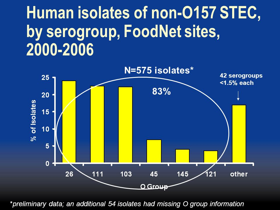 Human isolates of non-O157 STEC, by serogroup, FoodNet sites, 2000-2006
