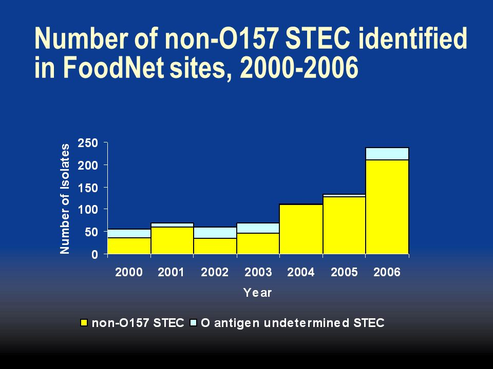 Number of non-O157 STEC identified in FoodNet sites, 2000-2006