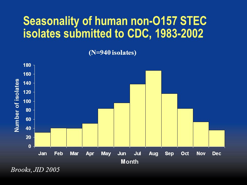 Seasonality of human non-O157 STEC isolates submitted to CDC, 1983-2002