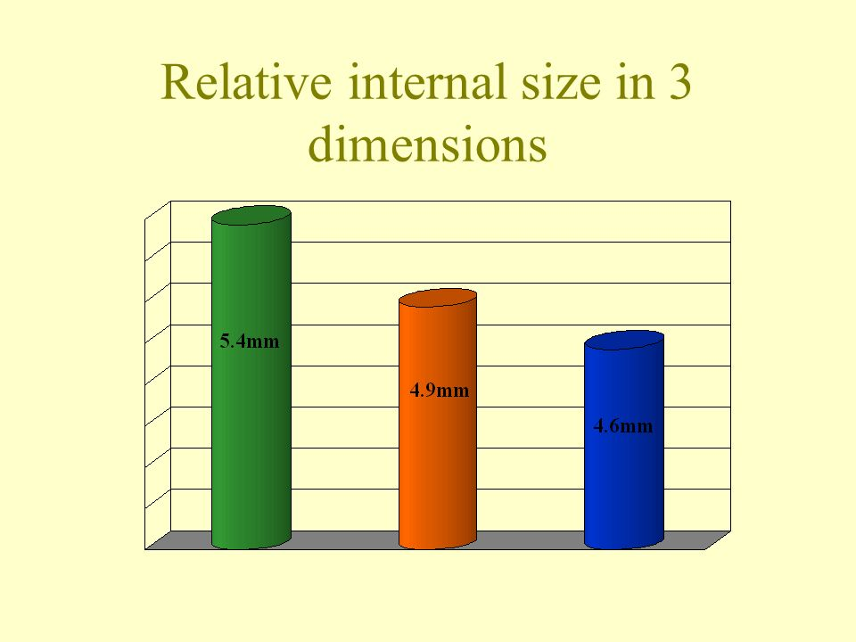 Relative internal size in 3 dimensions