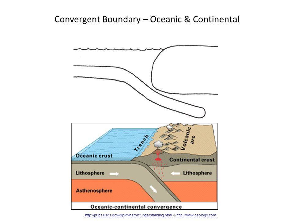 Convergent Boundary – Oceanic & Continental