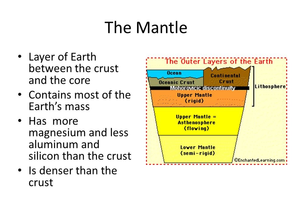 The Mantle Layer of Earth between the crust and the core