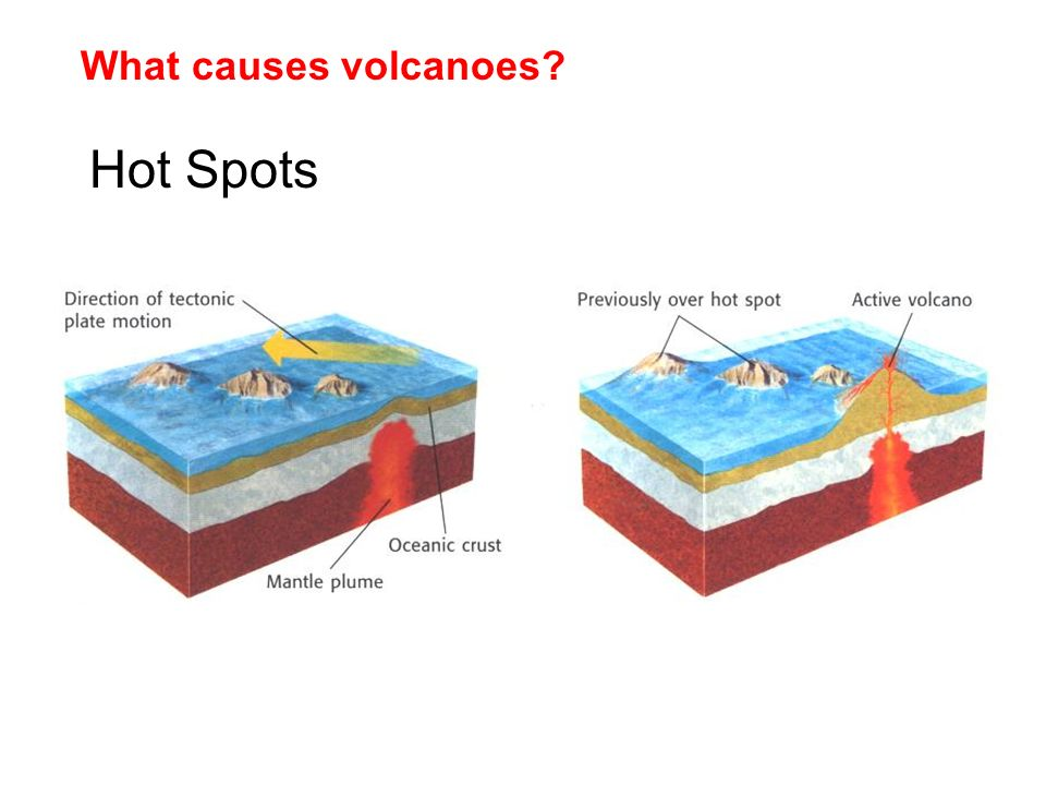 What causes volcanoes Hot Spots
