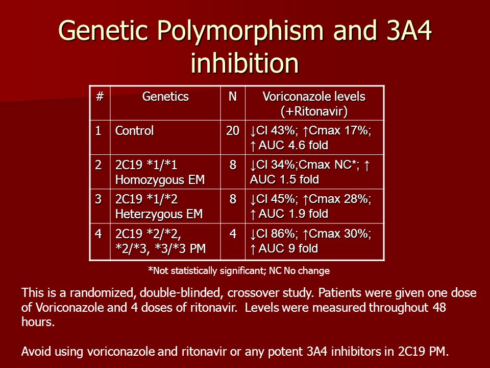Genetic Polymorphism and 3A4 inhibition