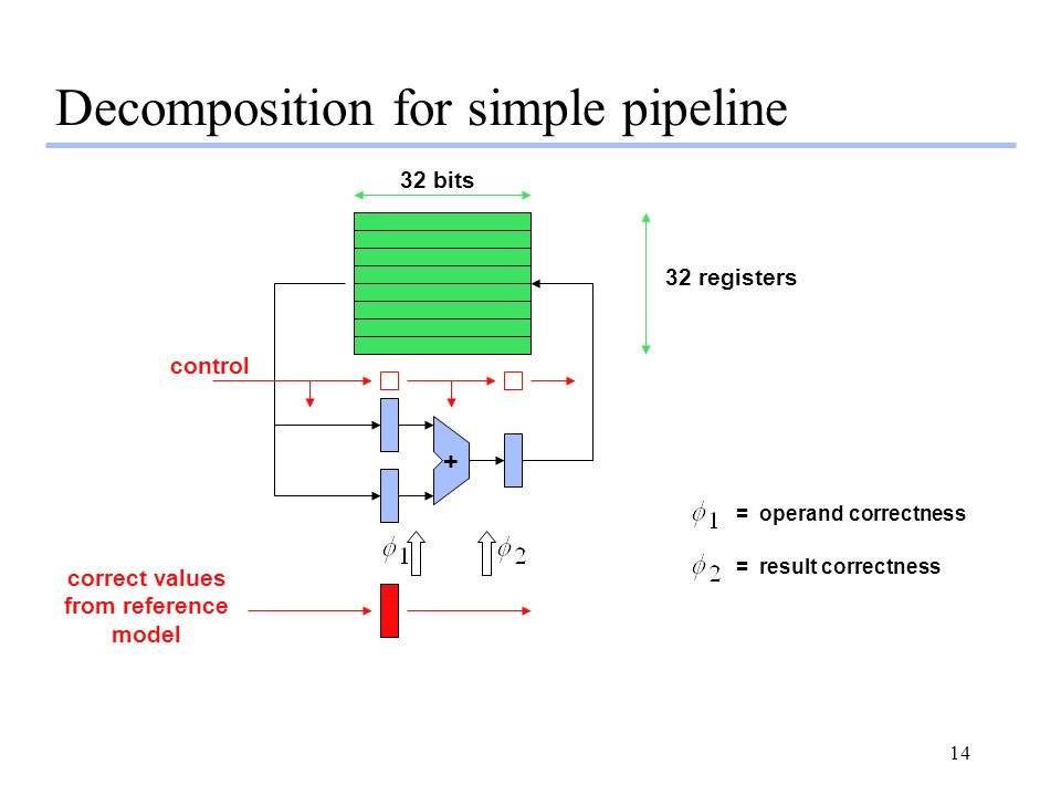 Decomposition for simple pipeline