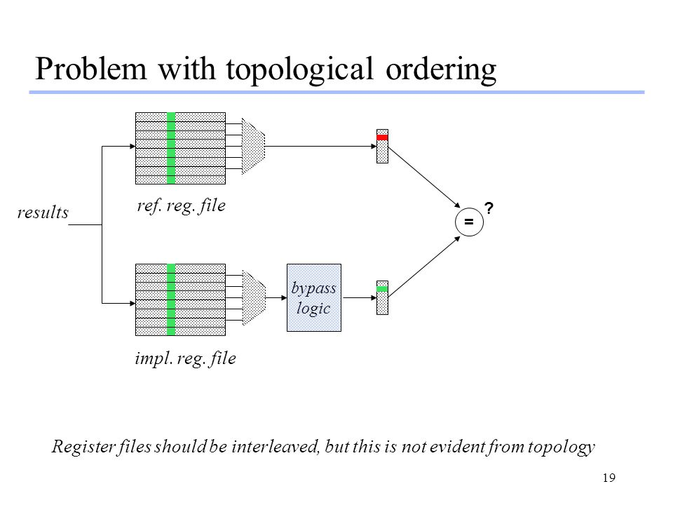 Problem with topological ordering