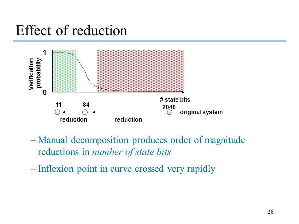 Effect of reduction 1. Verification. probability. # state bits original system.