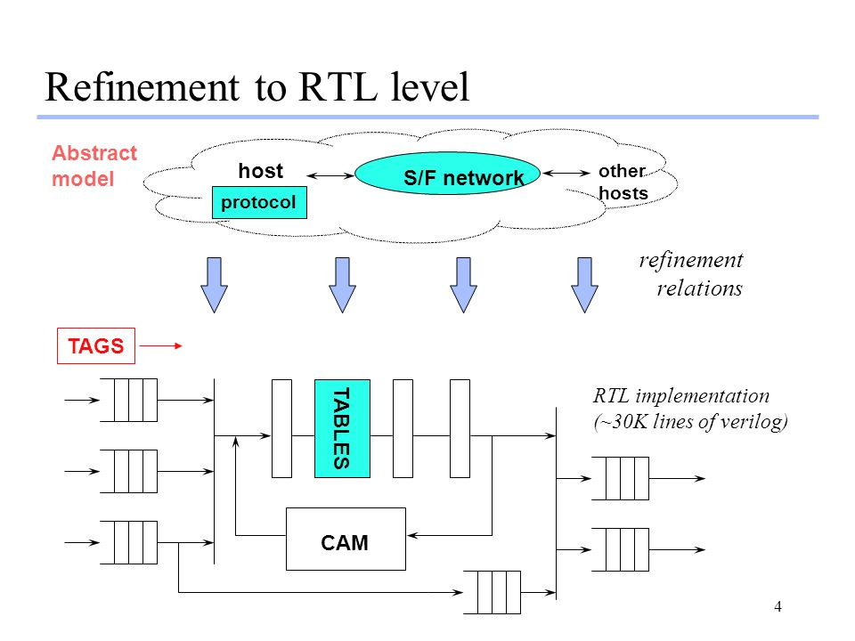 Refinement to RTL level