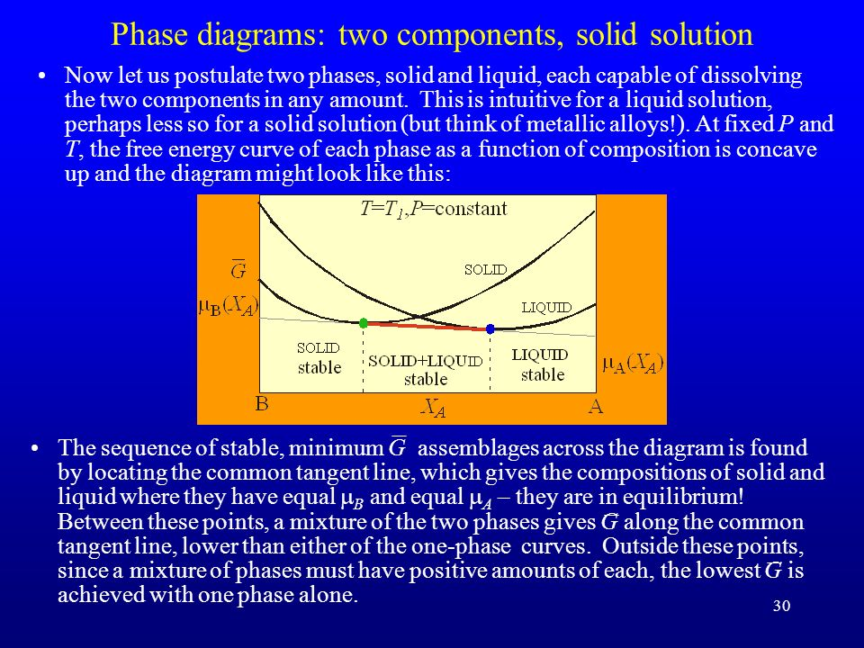 Phase diagrams: two components, solid solution