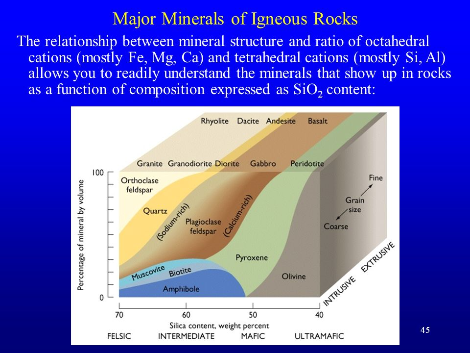 Major Minerals of Igneous Rocks