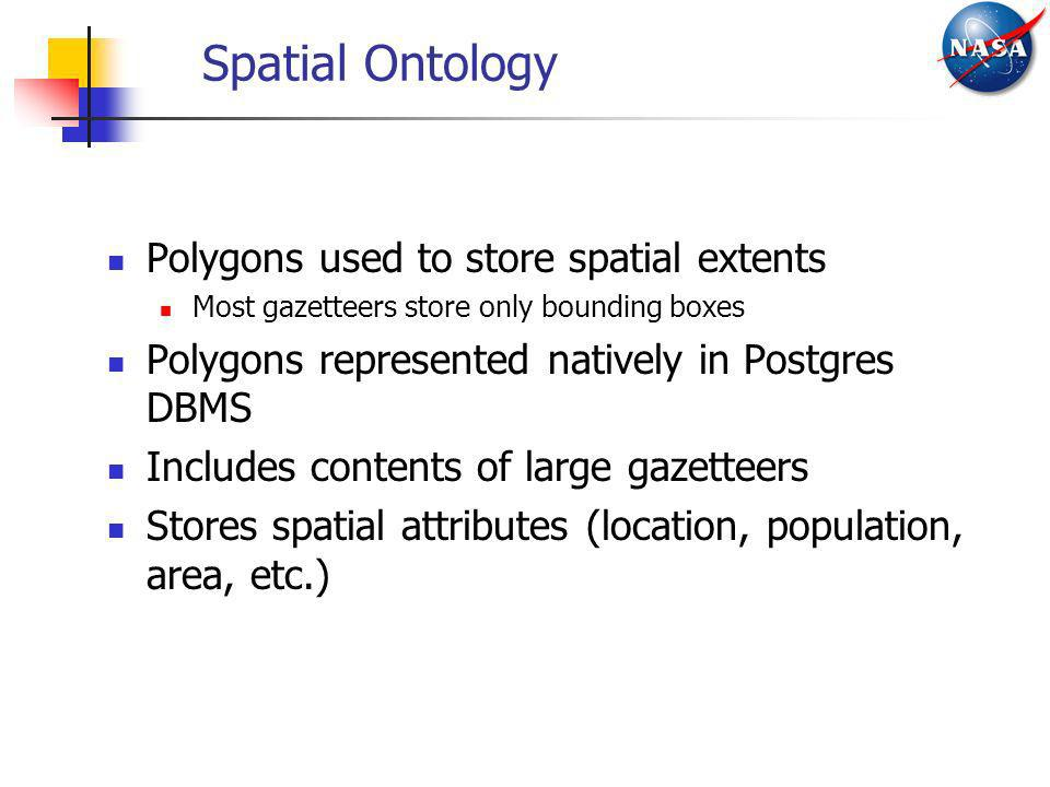 Spatial Ontology Polygons used to store spatial extents