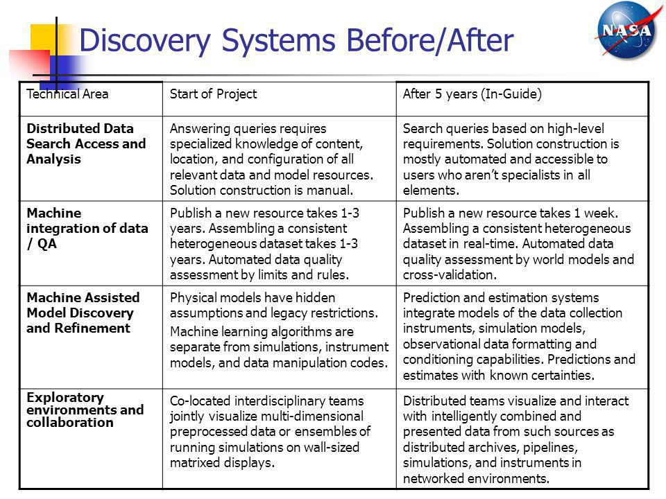 Discovery Systems Before/After
