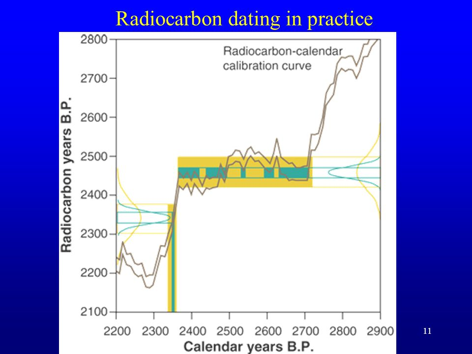 Radiocarbon dating in practice