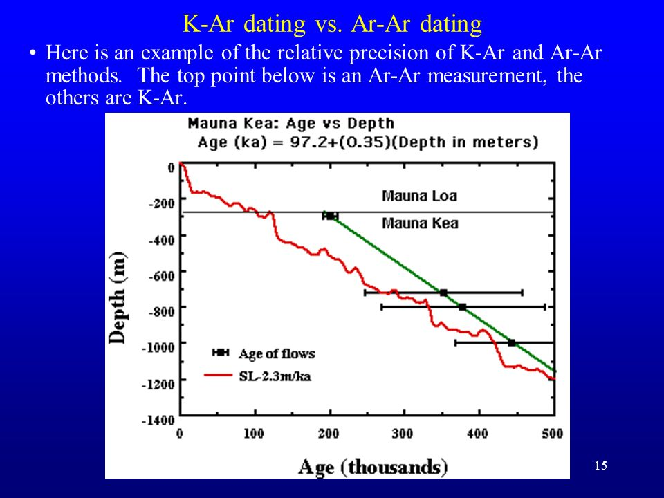 K-Ar dating vs. Ar-Ar dating