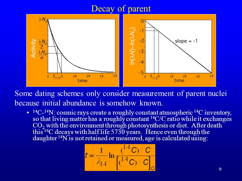 Decay of parent ln(lN)–ln(lNo) Activity. Some dating schemes only consider measurement of parent nuclei because initial abundance is somehow known.