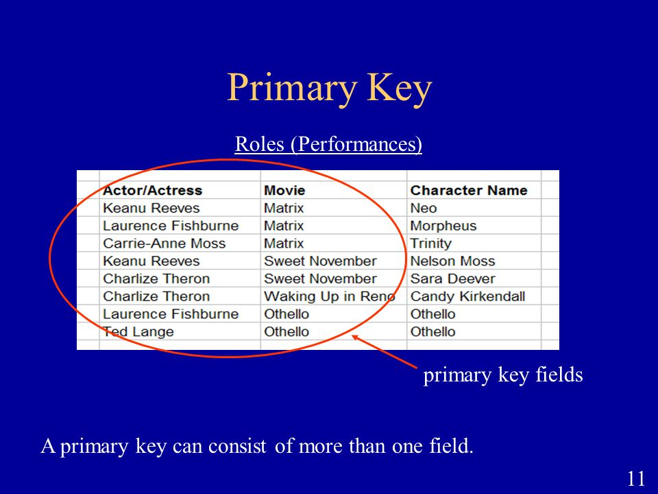 A primary key can consist of more than one field.