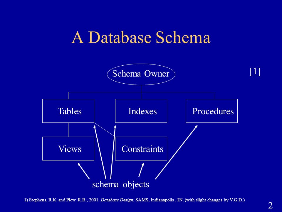 A Database Schema Tables Indexes Procedures Views Constraints