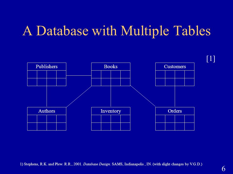 A Database with Multiple Tables