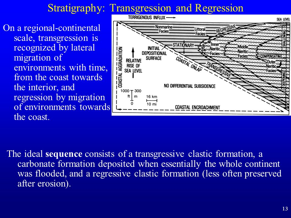 Stratigraphy: Transgression and Regression