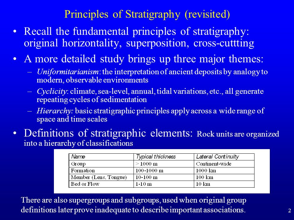 Principles of Stratigraphy (revisited)
