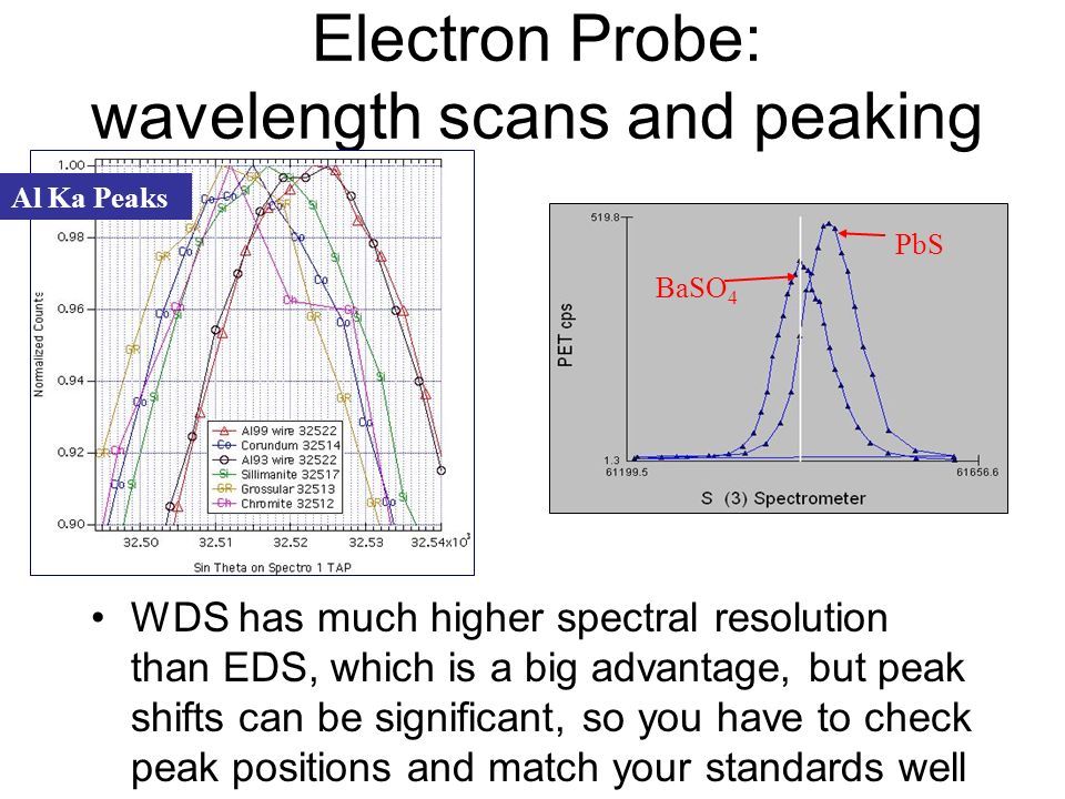 Electron Probe: wavelength scans and peaking