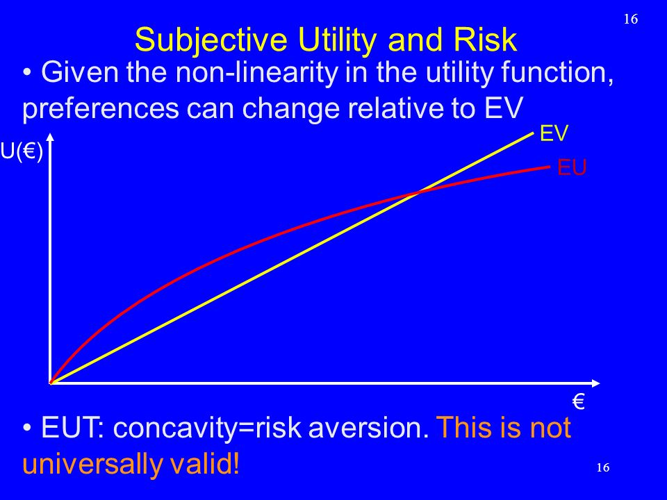 Subjective Utility and Risk