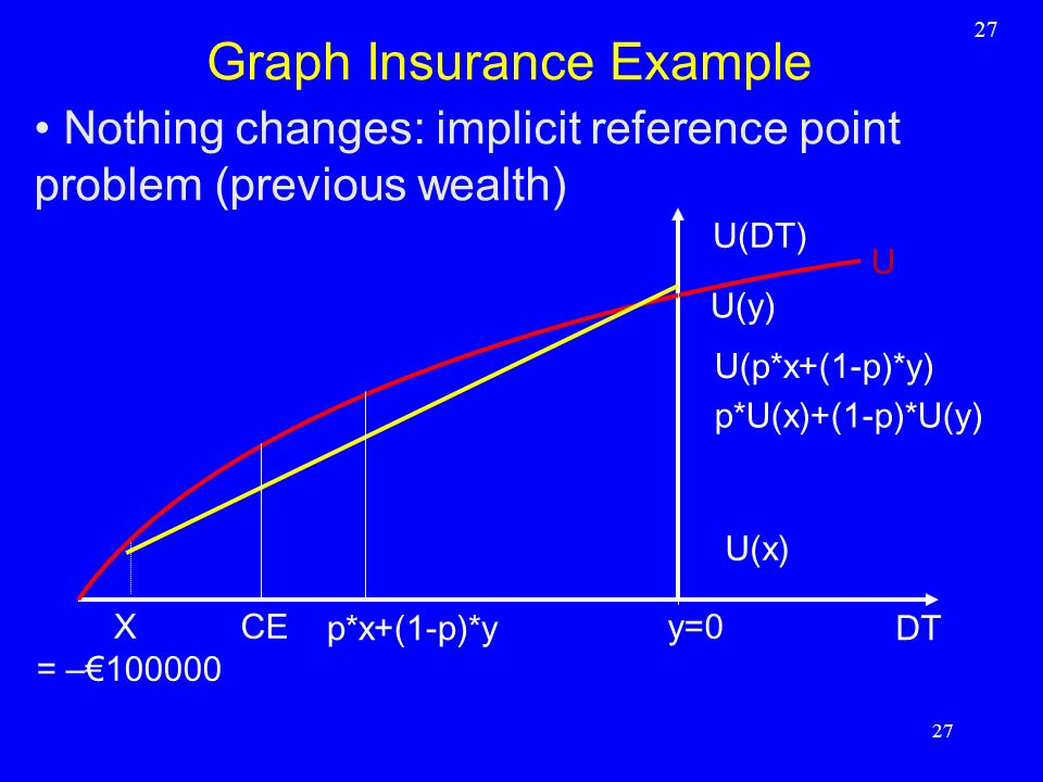 Graph Insurance Example