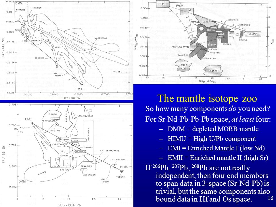The mantle isotope zoo So how many components do you need