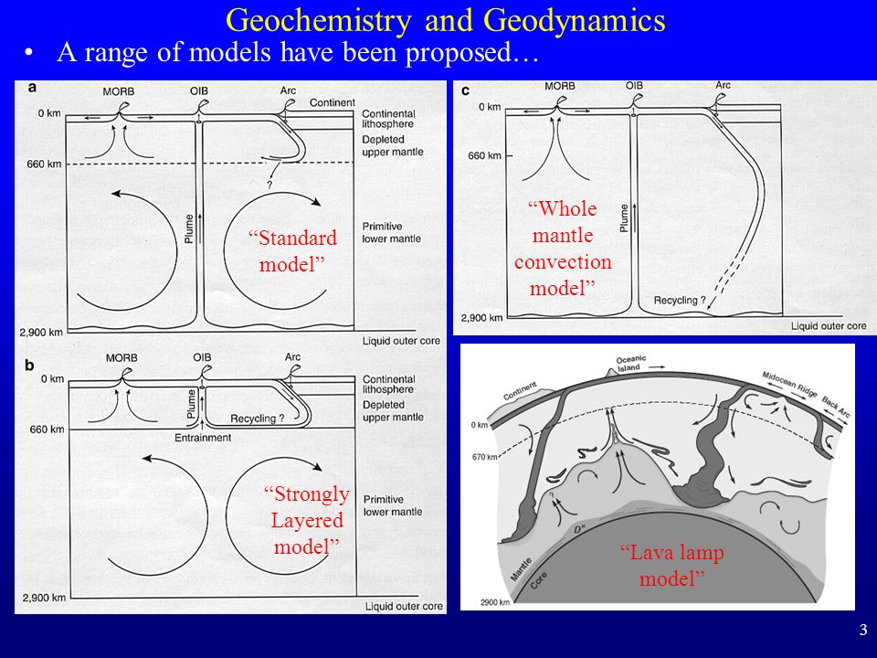 Geochemistry and Geodynamics