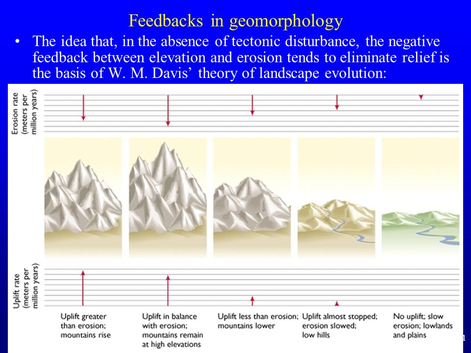 Feedbacks in geomorphology
