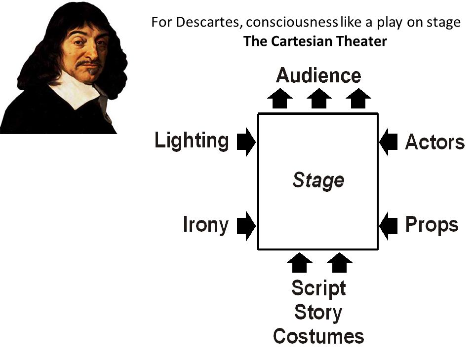 For Descartes, consciousness like a play on stage