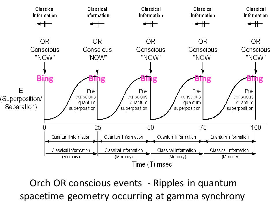 Orch OR conscious events - Ripples in quantum