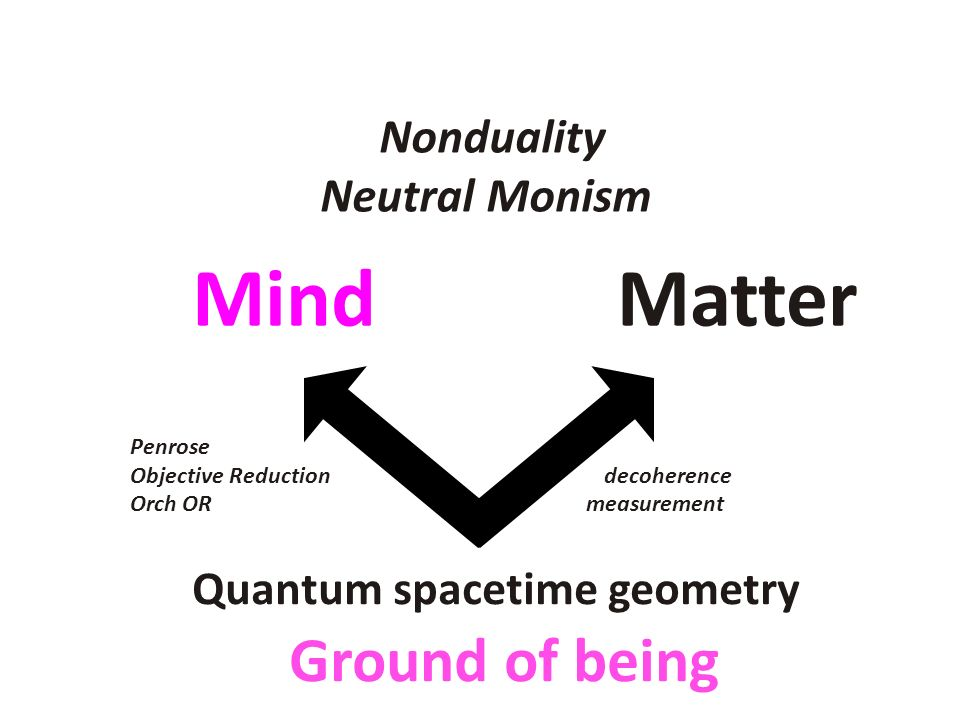 Mind Matter Ground of being Quantum spacetime geometry Nonduality