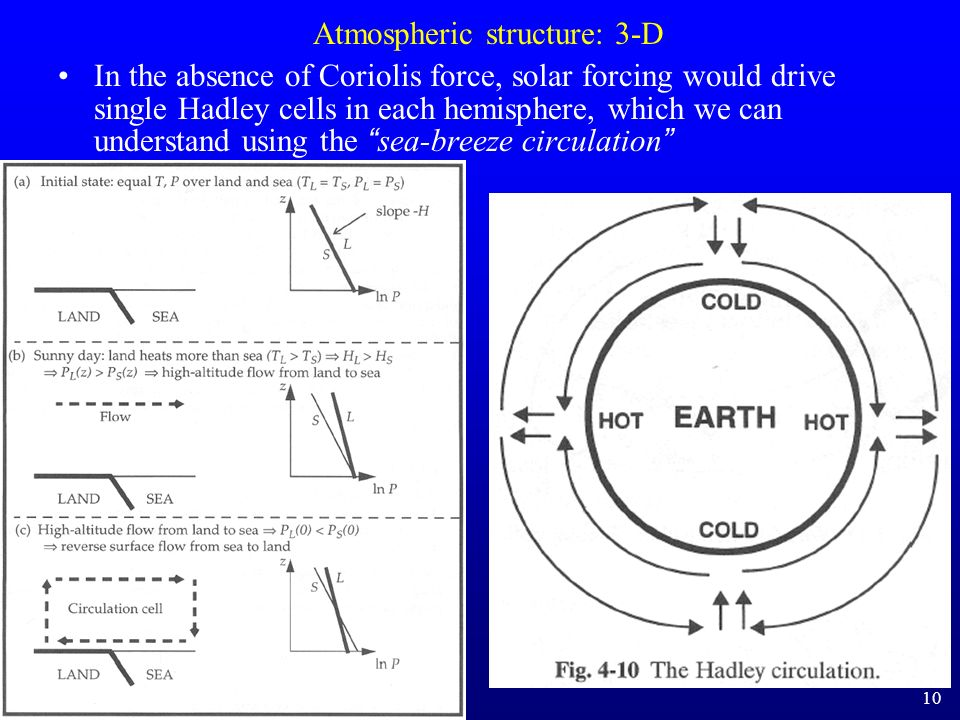Atmospheric structure: 3-D