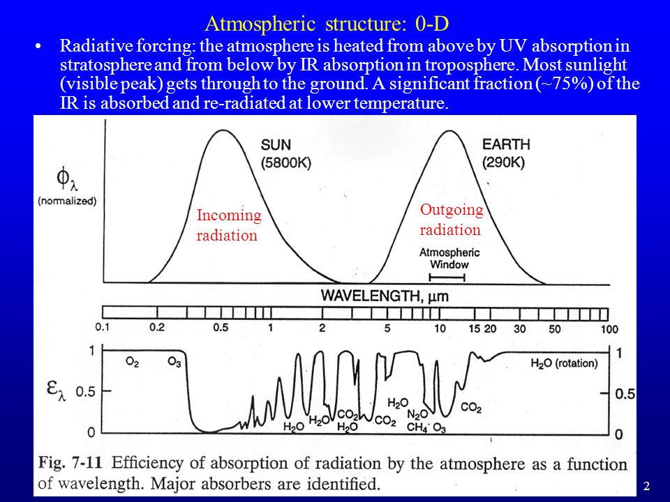 Atmospheric structure: 0-D
